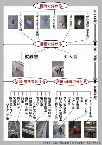 方手袋分類